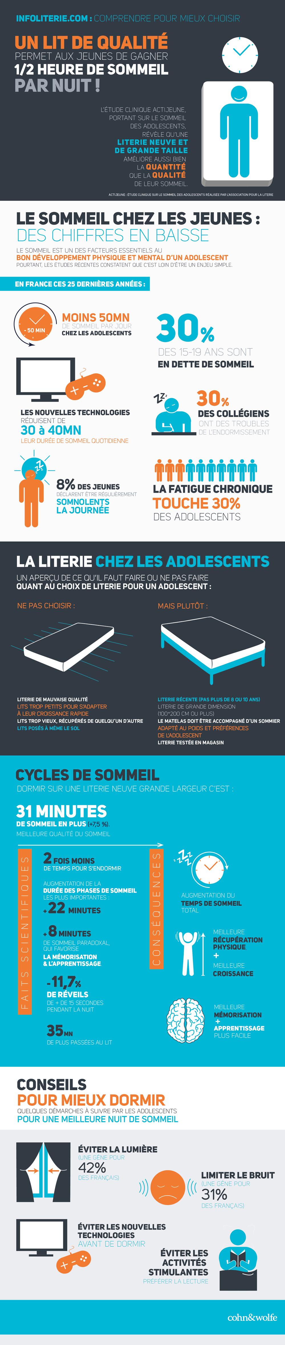 Infoliterie-Sommeil-chez-les-jeunes